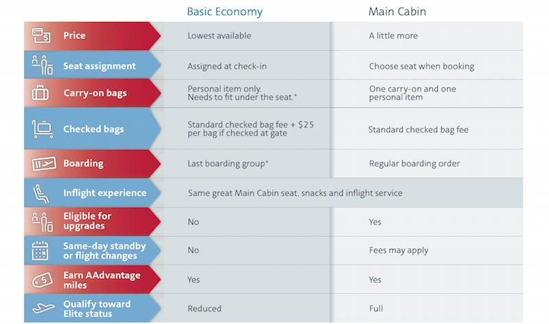 Illustration for article titled American Airlines Will Soon Offer a Cheaper Economy Fare