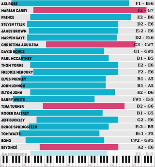 Illustration for article titled Which Famous Singers Have The Widest Vocal Ranges?