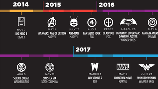 Illustration for article titled A Timeline for your next 6 years of Comic Book Movies (so far)