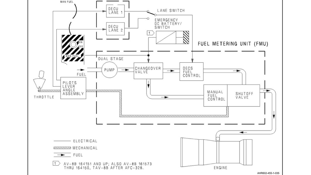 How To Fly The Harrier Jump Jet Engine Diagram