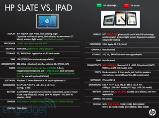 Illustration for article titled HP Slate Specs Leaked, Compared to iPad in HP Internal Presentation