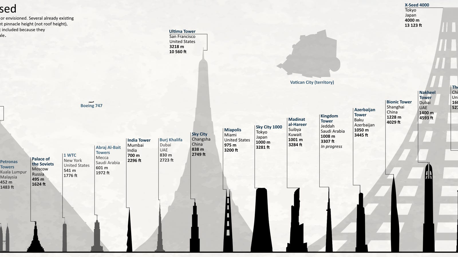 Tallest Planned Buildings In History