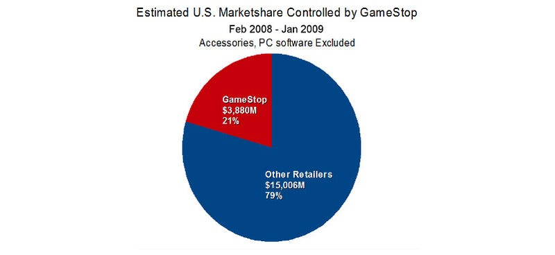 Illustration for article titled So, How Much Of The Market Does GameStop Hold Down?