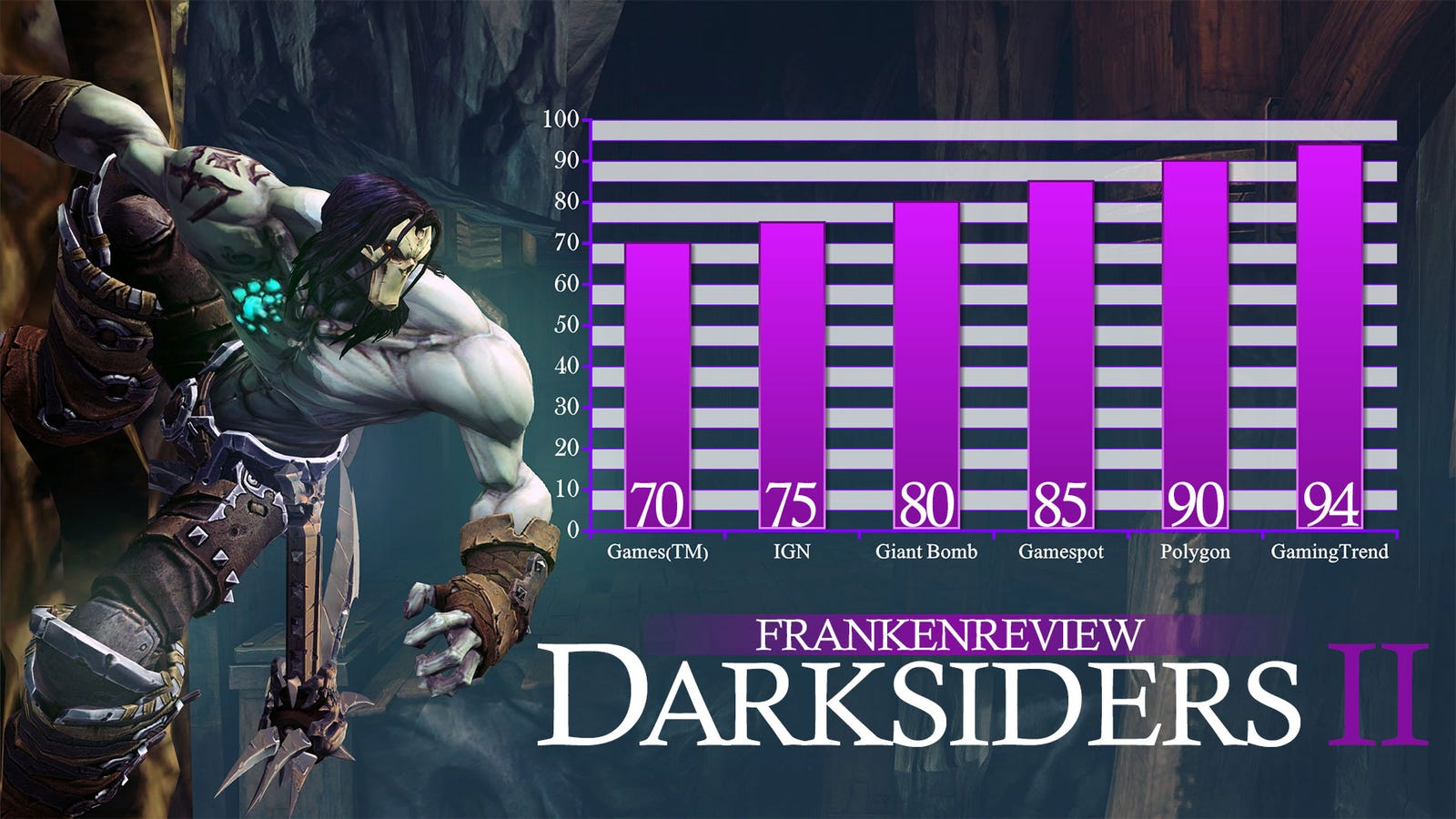 death claims the souls of seven darksiders ii game reviewers
