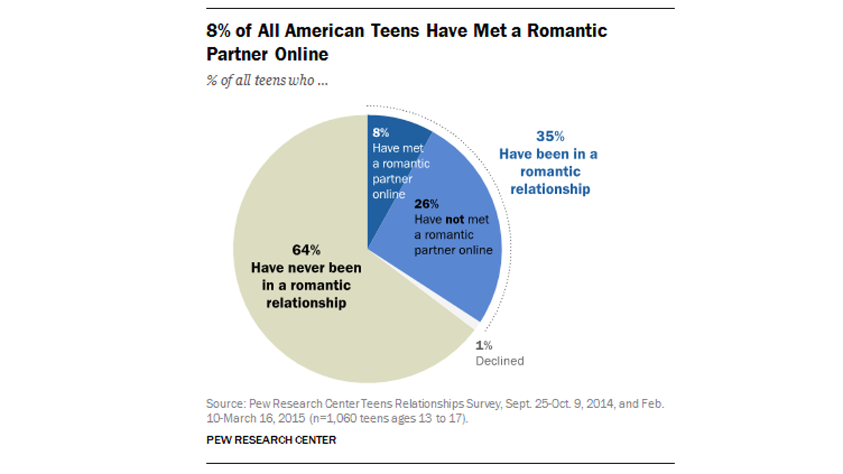 Most Teens Have Never Been in a Romantic Relationship, So Calm Down, Teens