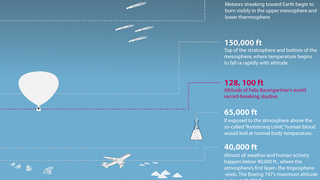 Illustration for article titled Infographic reveals just how far Felix Baumgartner really was from space