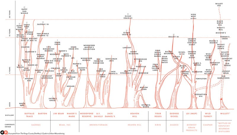 "Illustration for article titled Chart: A ""Family Tree"" Of American Whiskeys and Bourbons"