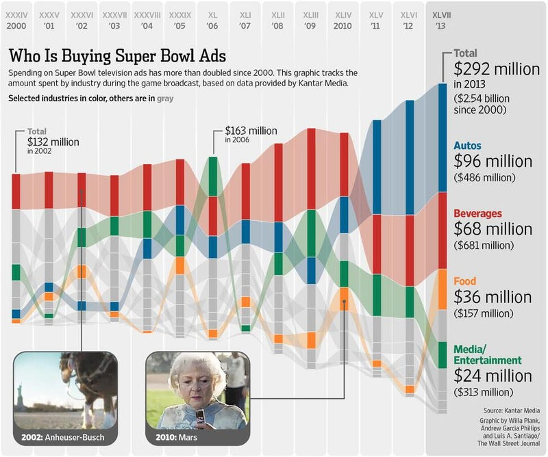 Illustration for article titled Which Industry Spends The Most On Super Bowl Commercials?