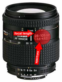 Illustration for article titled Photography school: Focal length and aperture explained