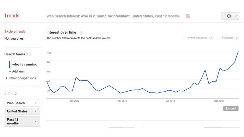 "Illustration for article titled America: People Are Googling ""Who Is Running for President"" Right Up to the End"