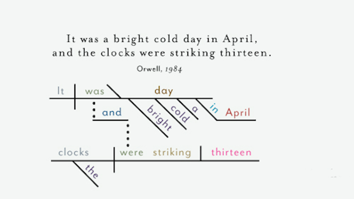 The opening sentences of classic novels diagrammed pooptronica Choice Image