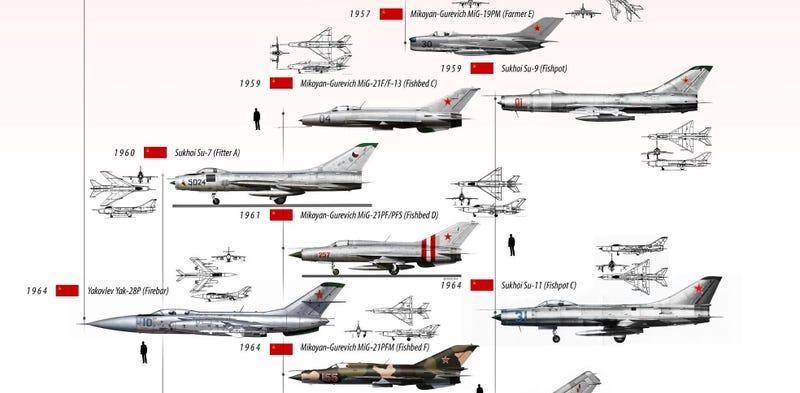 Illustration for article titled Todos los aviones de combate rusos de la historia reunidos en una impresionante infografía