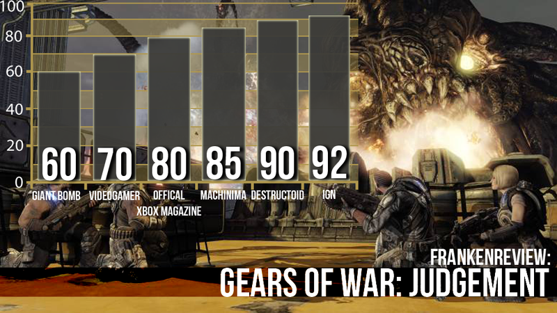 Illustration for article titled Six Critics Consider Gears of War: Judgment Fresh, Frantic and Fun