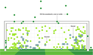 Illustration for article titled All 204 World Cup Shootout Attempts, In One Chart