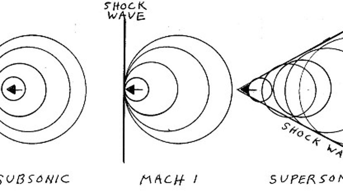 How To Create A Sonic Boom At Home The Free Body Diagrams For Shock Wave Would Look Likethese