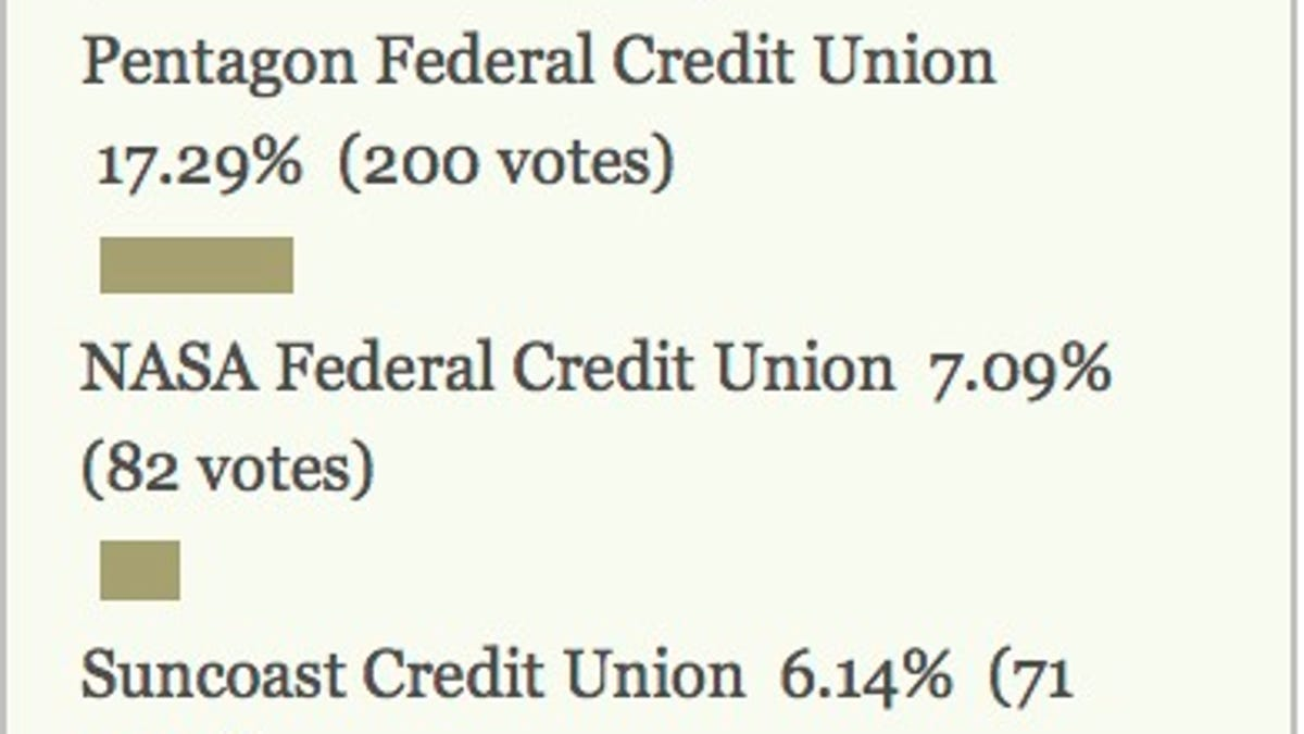 most popular credit union: navy federal credit union