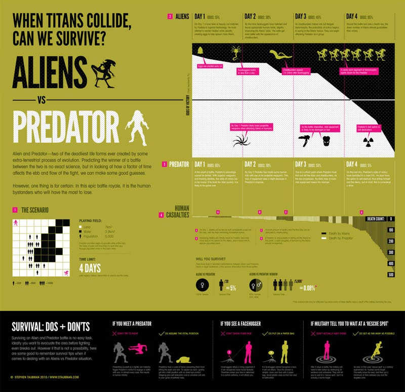 Illustration for article titled Infographic lays out your chances of surviving an Alien vs. Predator film