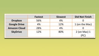 Illustration for article titled Cloud Storage Speed Compared, Dropbox Comes Out On Top