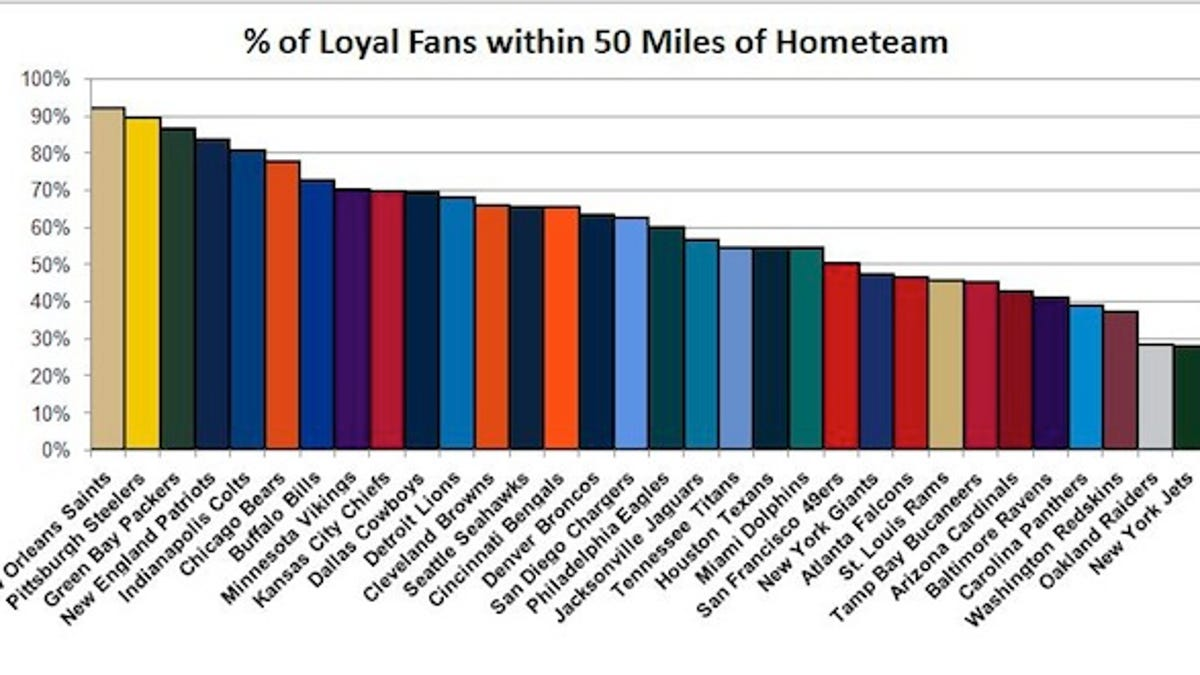 Who Is America's Favorite NFL Team? Facebook Data Offer A