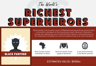 Illustration for article titled Compare the Wealth of Comic Book Characters With This Infographic
