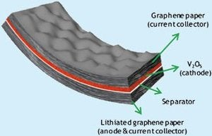 Illustration for article titled Bendable Graphene Batteries Take a Page from Gumby
