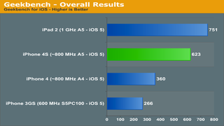 Illustration for article titled If These Early iPhone 4S Benchmarks Are Legit, It's Pretty Fast