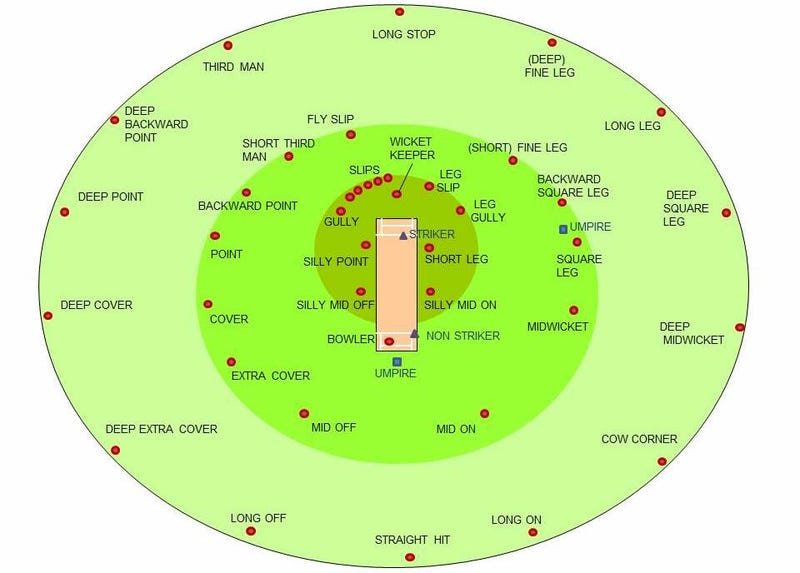 The Complete Guide To Understanding Cricket