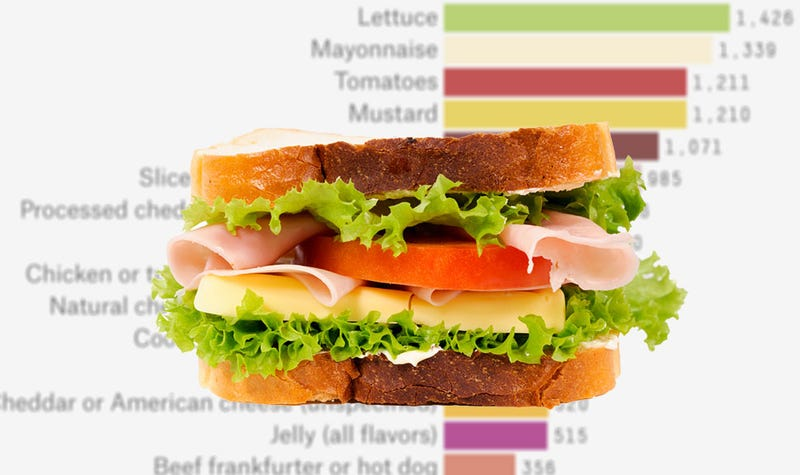 Illustration for article titled The Most Common U.S. Sandwich Fillings, Not Counting Love