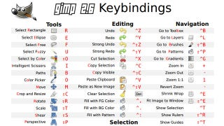 Learn All the GIMP Keyboard Shortcuts with This Cheat Sheet