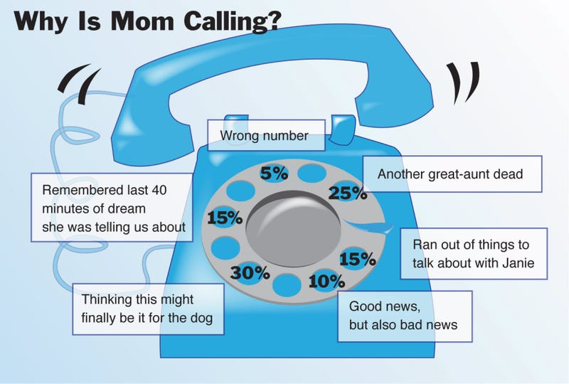 Illustration for article titled Why Is Mom Calling?