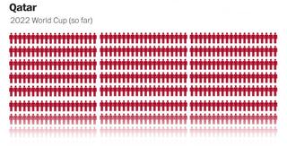 Illustration for article titled El escandaloso número de muertes para el Mundial de Catar, visualizado