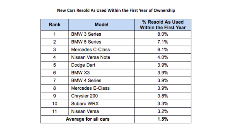 The Popular Car Models Owners Are Most Likely Give Up After A Year