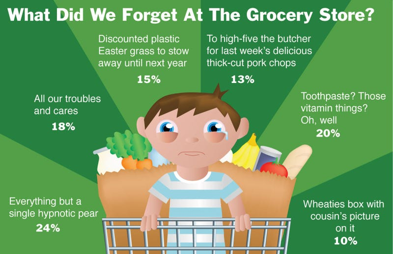 Illustration for article titled What Did We Forget At The Grocery Store?
