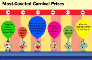 Illustration for article titled Most-Coveted Carnival Prizes