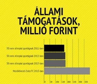 Illustration for article titled Remek infografika arról, milyen rengeteg pénzt kapott a fideszes focicsapat