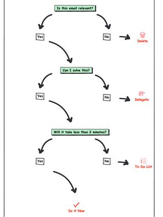 Illustration for article titled The Focused Email Flowchart Helps You Power Through Your Inbox