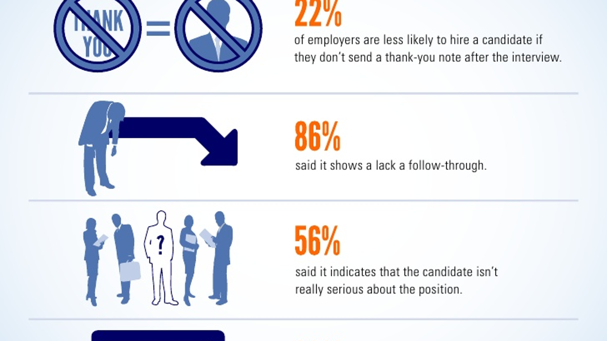Write a Post-Interview Thank You that Actually Boosts Your