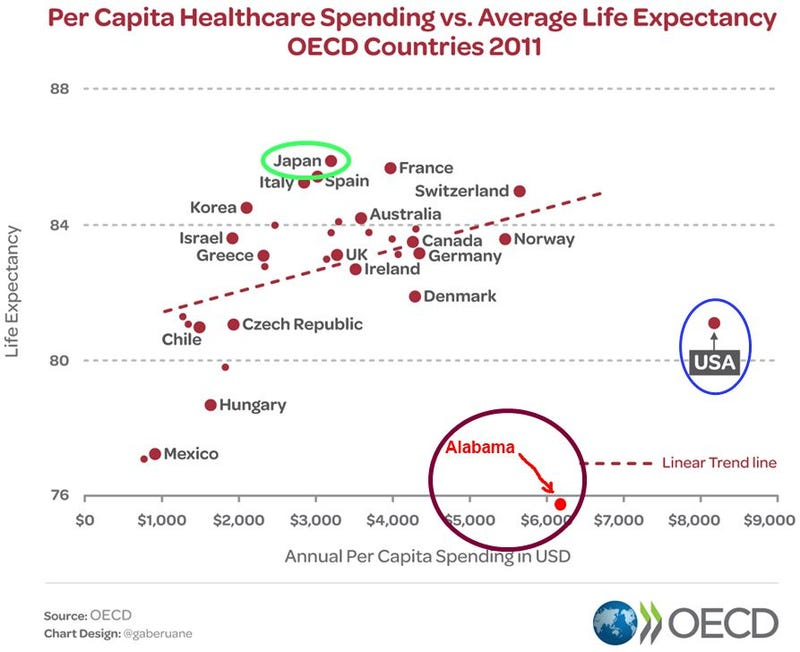 Illustration for article titled Healthcare Spending per Year and Average Life Expectancy
