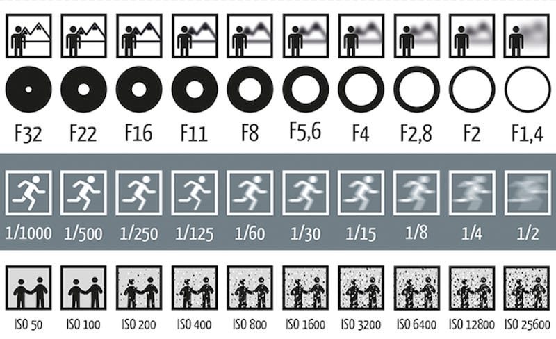 Aperture Shutter Speed Iso Videography