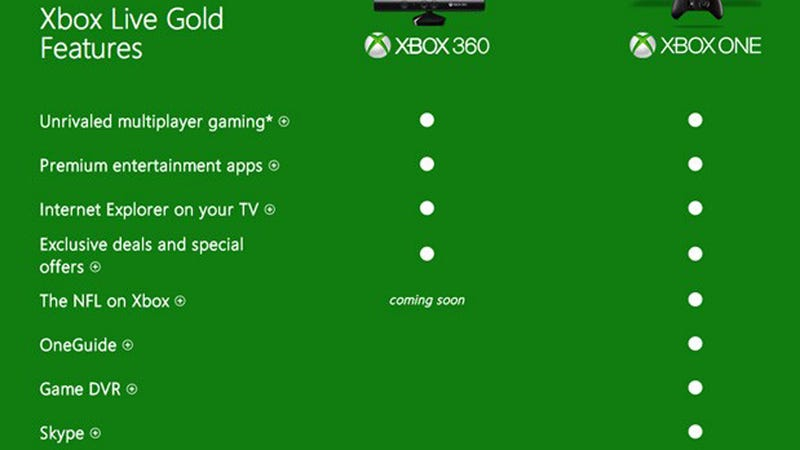 Illustration for article titled Xbox One TV Features Might Not Require Gold Subscription After All