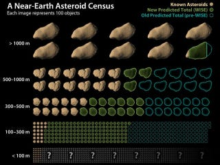 Illustration for article titled Every year, we find 1,000 new objects in space near Earth