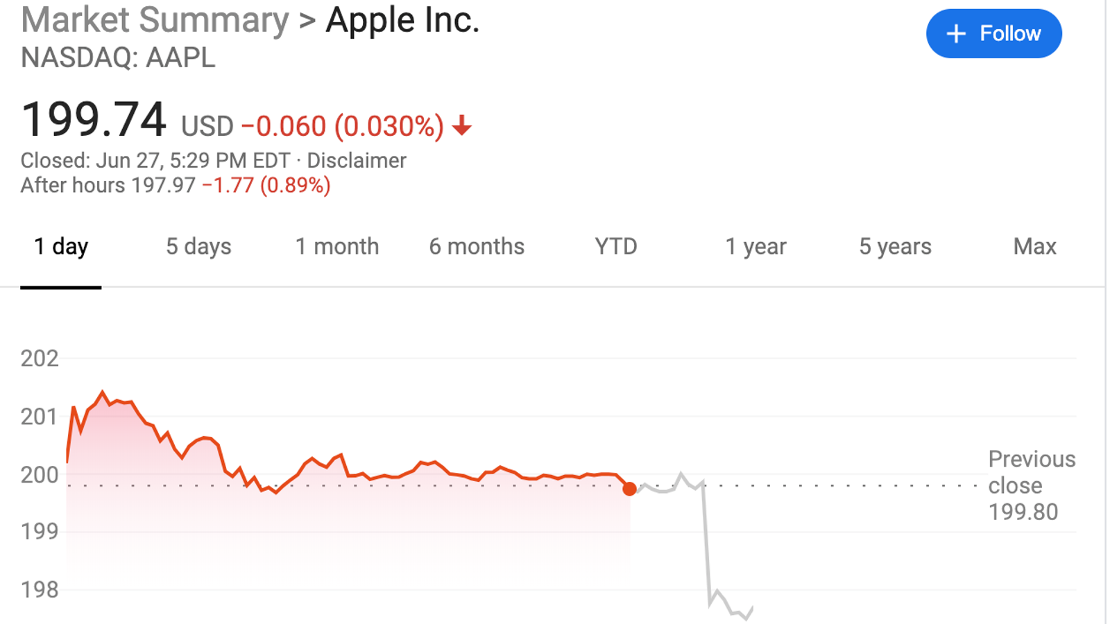 Apple Stock Plunges In Wake of Jony Ive Departure