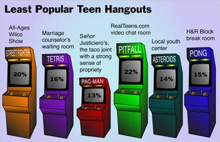 Illustration for article titled Least Popular Teen Hangouts