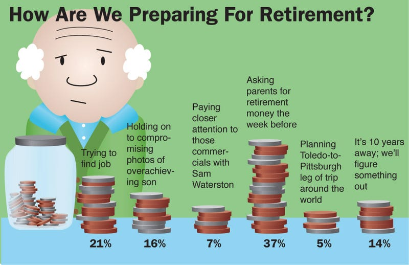 Illustration for article titled How Are We Preparing For Retirement?