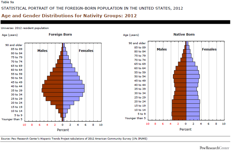 Illustration for article titled Data Overload: Foreign-Born US Residents