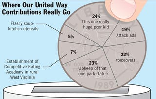 Illustration for article titled Where Our United Way Contributions Really Go