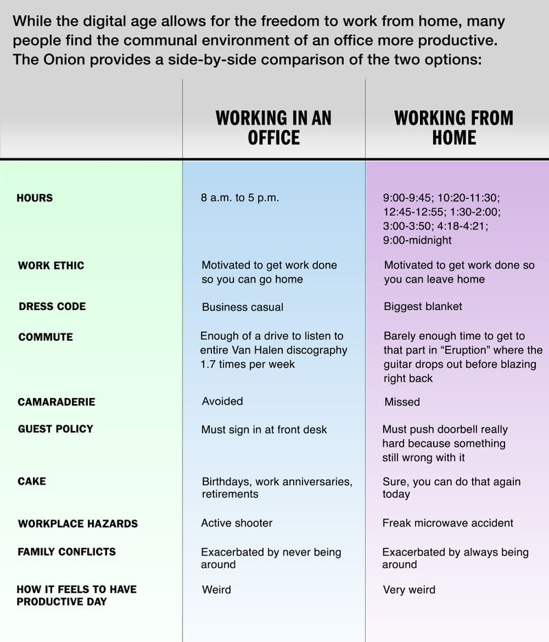Illustration for article titled Working From Home Vs. Working In An Office