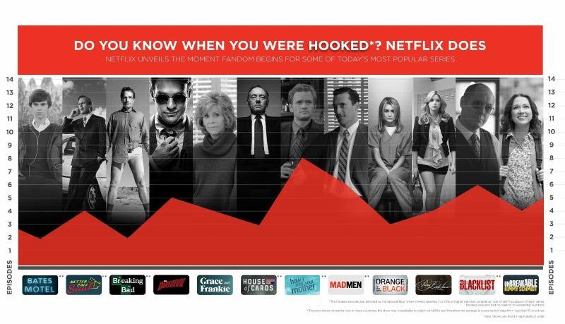 Netflix sabe exactamente cuál es el episodio que te enganchará en cada serie