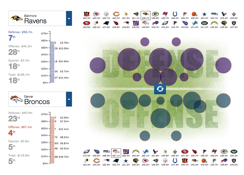 Illustration for article titled Cool Charts: NFL Team Salaries By Position
