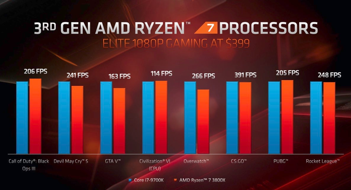 AMD's New GPUs and CPUs Keep the Pressure on the Intel and Nvidia